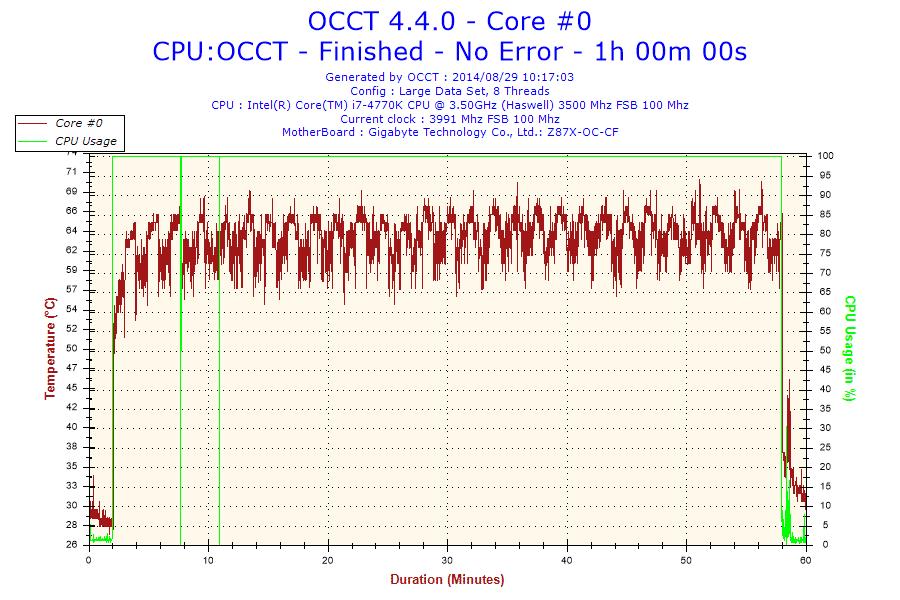 2014-08-29-10h17-Temperature-Core #0