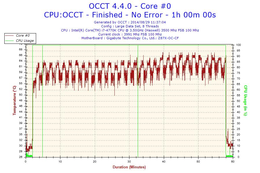 2014-08-29-11h37-Temperature-Core #0
