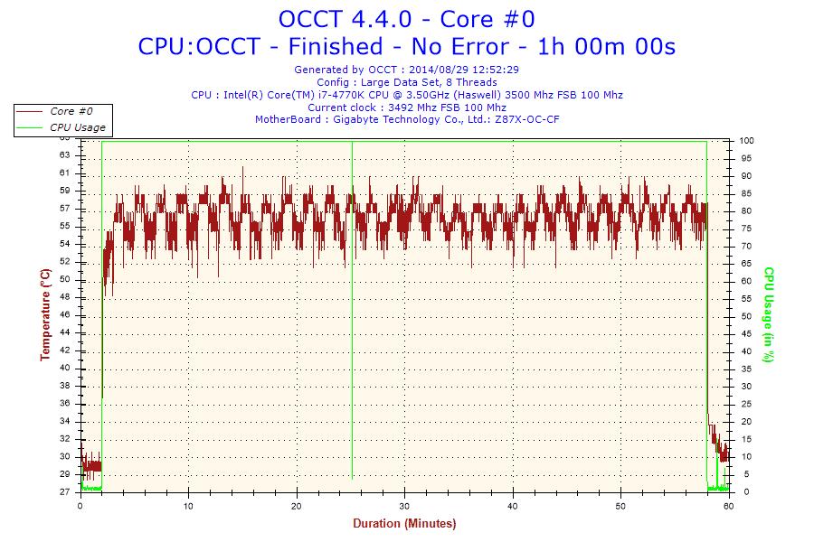 2014-08-29-12h52-Temperature-Core #0