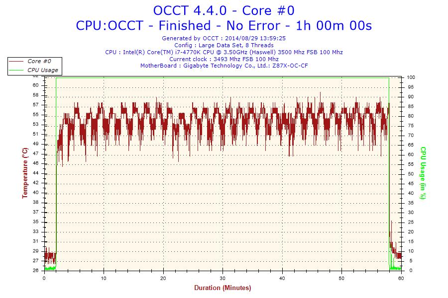 2014-08-29-13h59-Temperature-Core #0