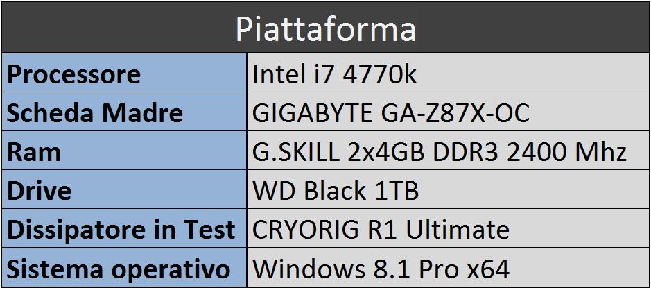 tabella piattaforma
