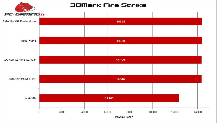 3dmark firestrike x99m killer
