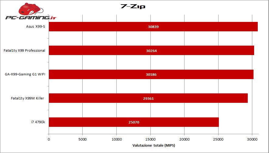 7zip x99m killer