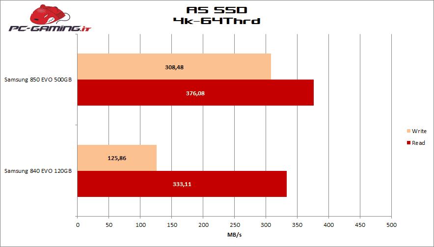 asssd graf