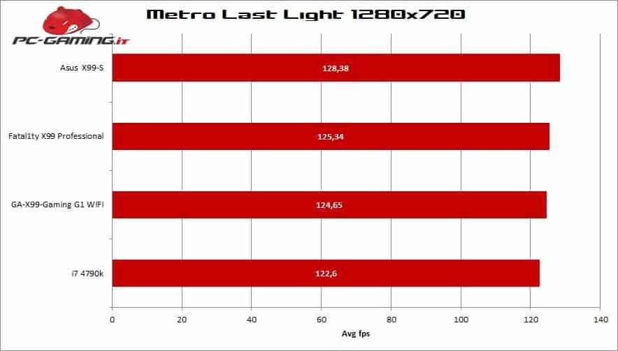 metro x99 pro