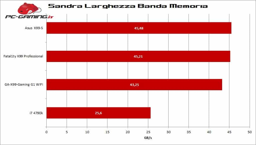 sandra-band-x99-pro
