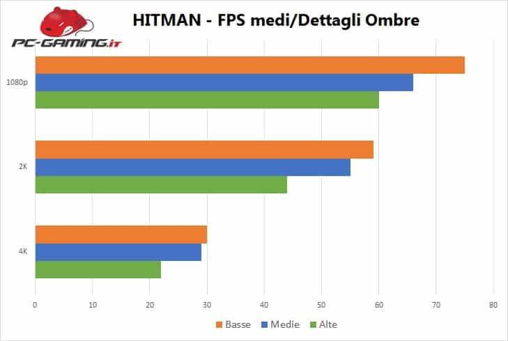 Hitman - Benchmark 2