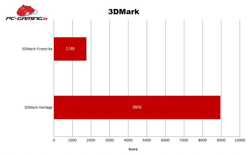 Grafico 3Dmark