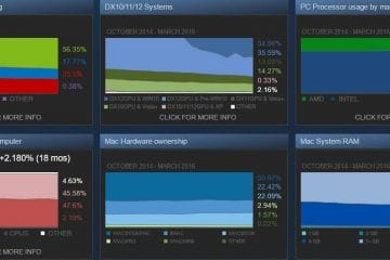 Dati Steam
