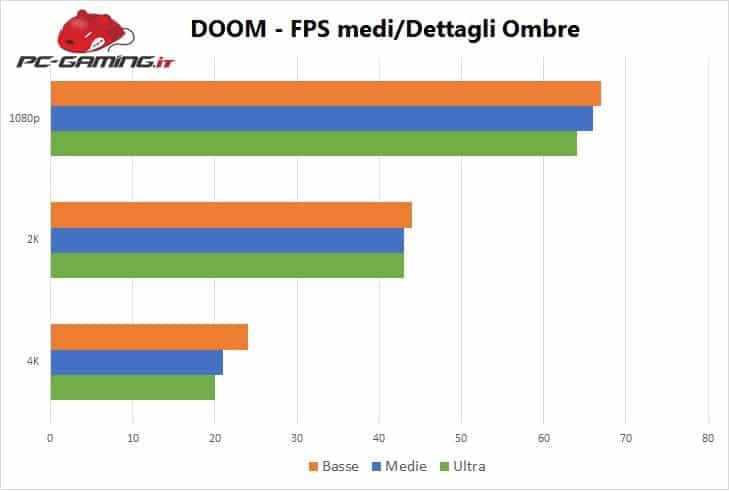 doom_grafico_1