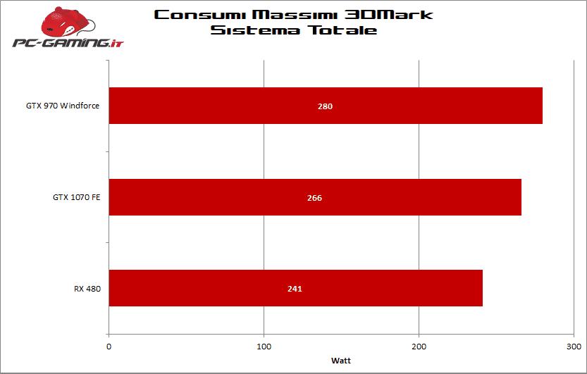 consumi rx 480