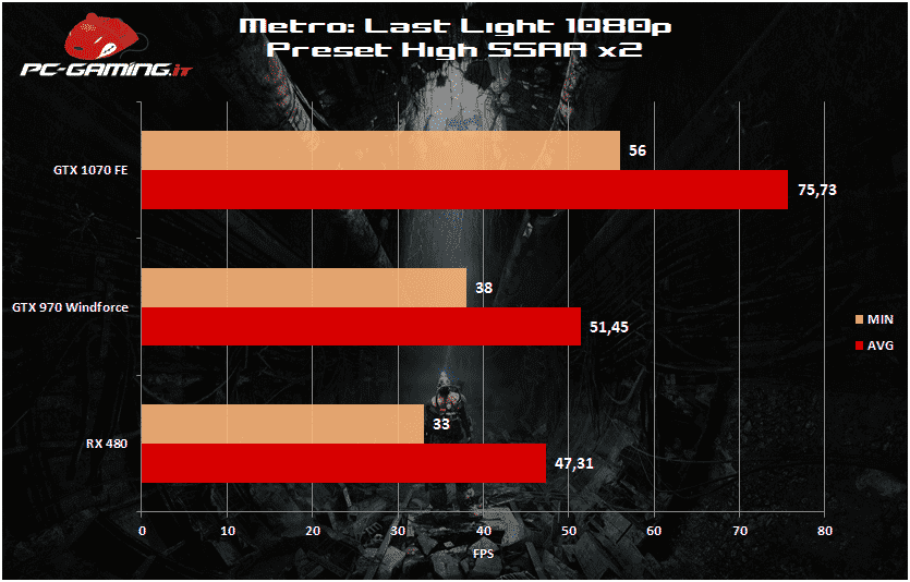 metro 1080p rx 480