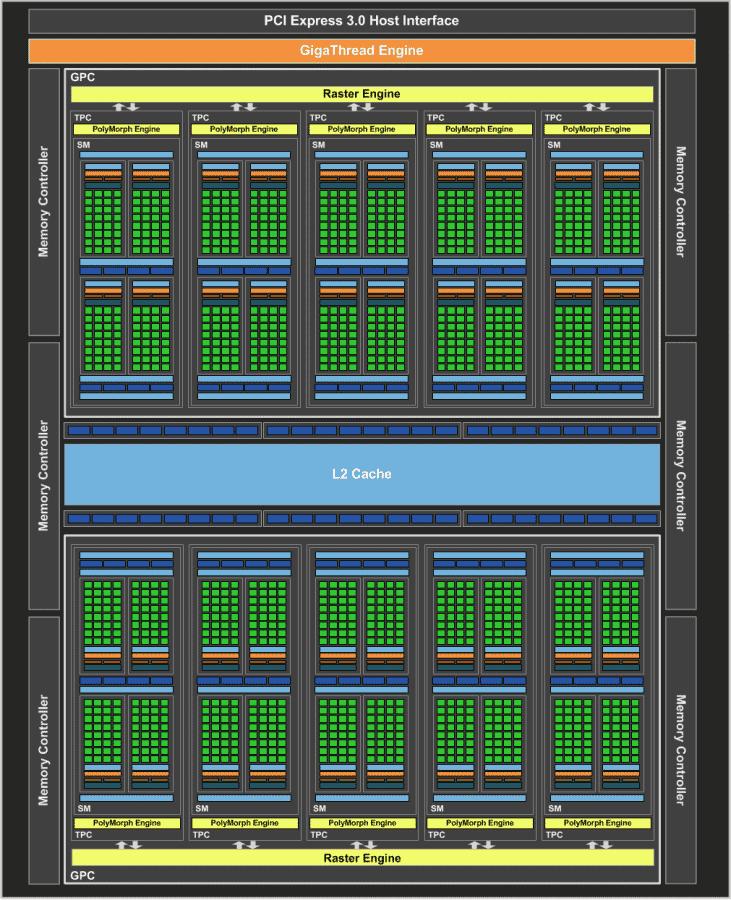 NVIDIA-GeForce-GTX-1060-Official_GP106-GPU-Block-Diagram-731x900