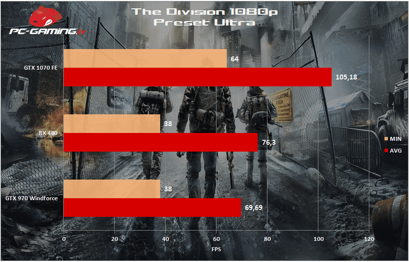 the division 1080p rx 480