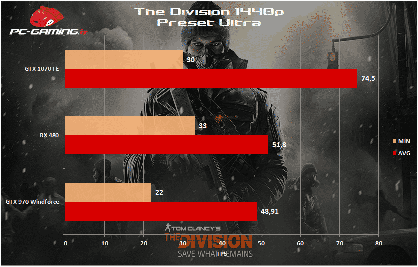 the division 1440p rx 480
