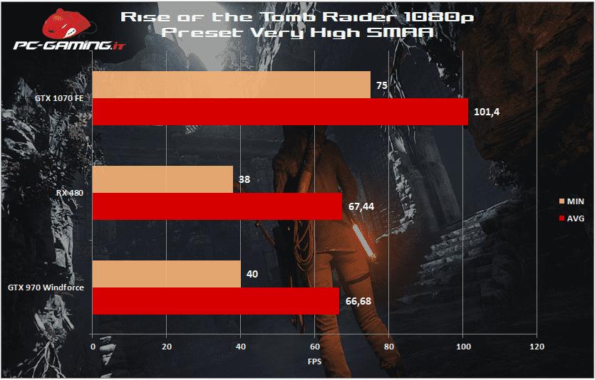 tomb raider 1080p rx 480