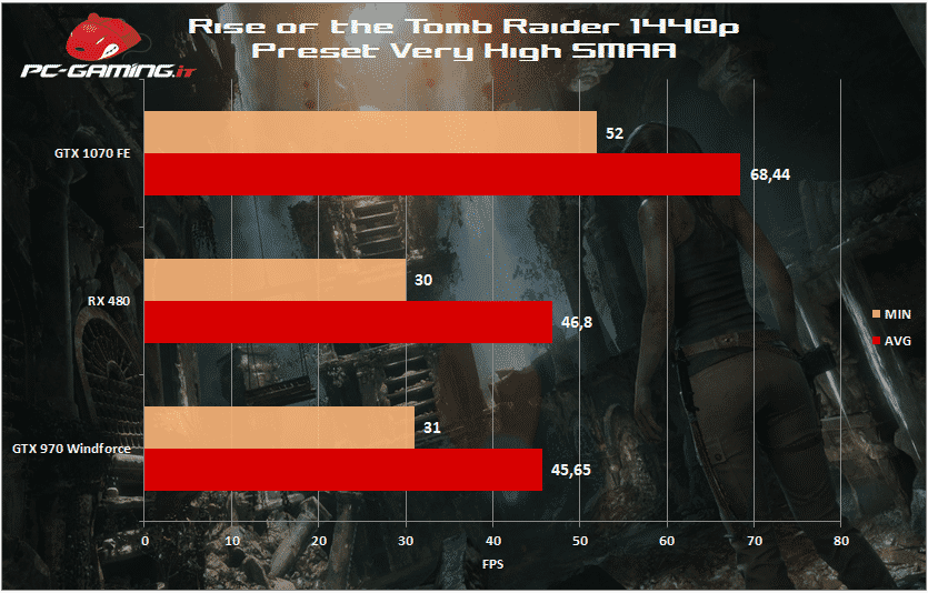 tomb raider 1440p rx 480