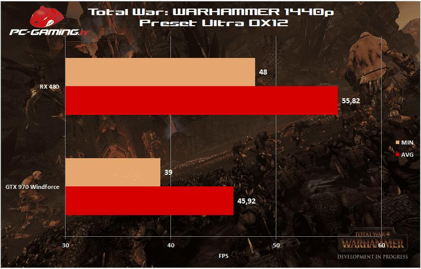 warhammer 1440p rx 480