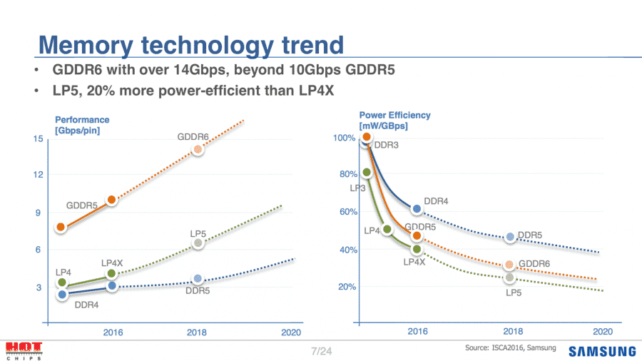 GDDR6-Memory-Roadmap-900x506