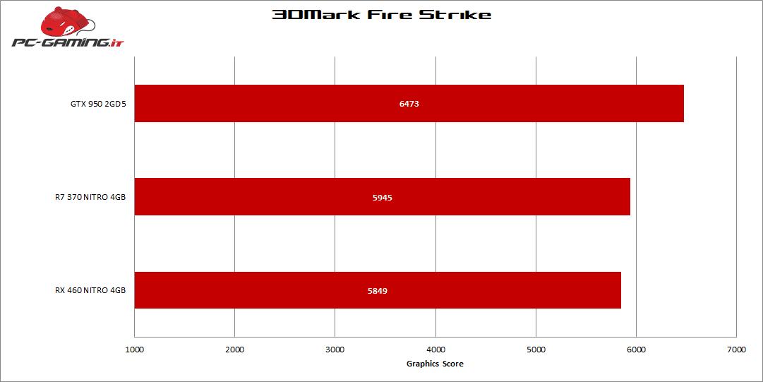 rx460_firestrike3d