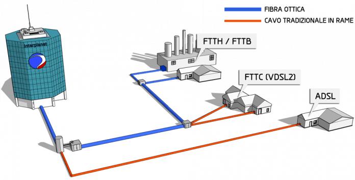 connessione gaming, Connessione Internet gaming: mito o realtà?