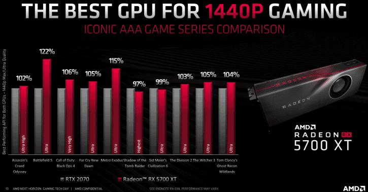 , AMD Radeon RX 5700 XT – Prezzi, specifiche e benchmark ufficiali