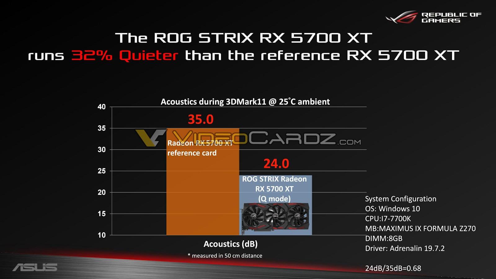 , ASUS ROG Strix Radeon RX 5700 XT OC – Primi Benchmark prima del lancio