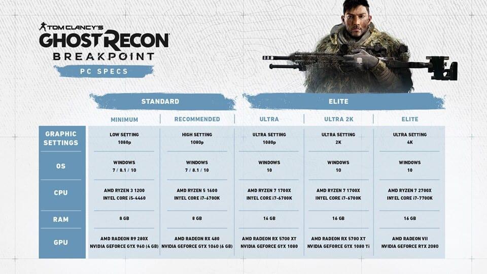 , Ghost Recon Breakpoint – Rivelati i requisiti di sistema PC