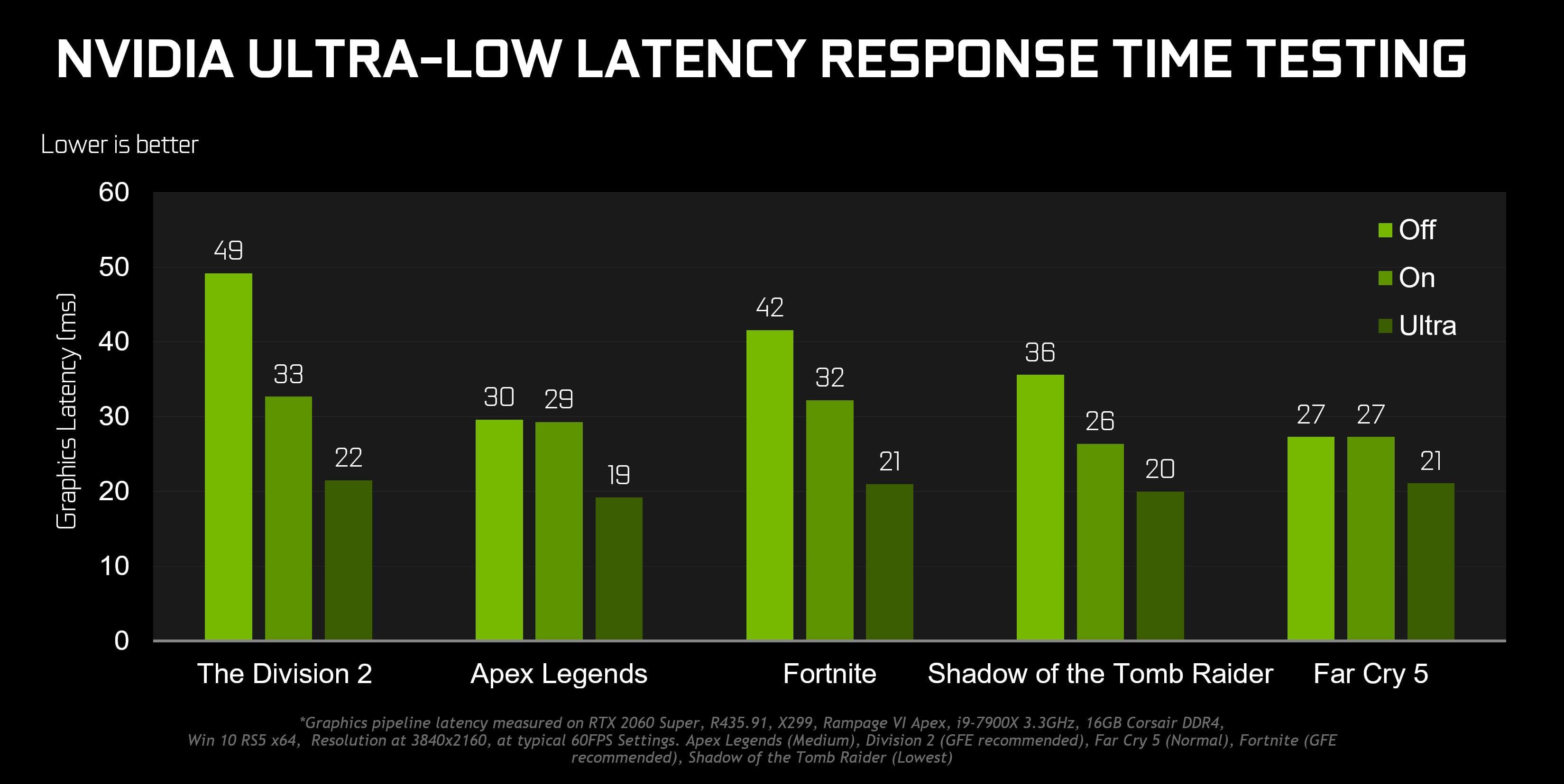 , I nuovi driver Nvidia promettono nuove feature e migliori performance