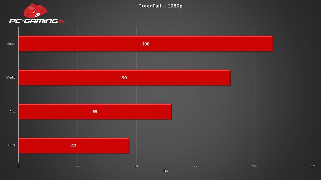 , GreedFall – Recensione Come Gira