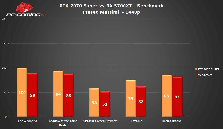 RTX 2070 Super vs RX 5700 XT: Qual è la migliore? – Prestazioni a confronto