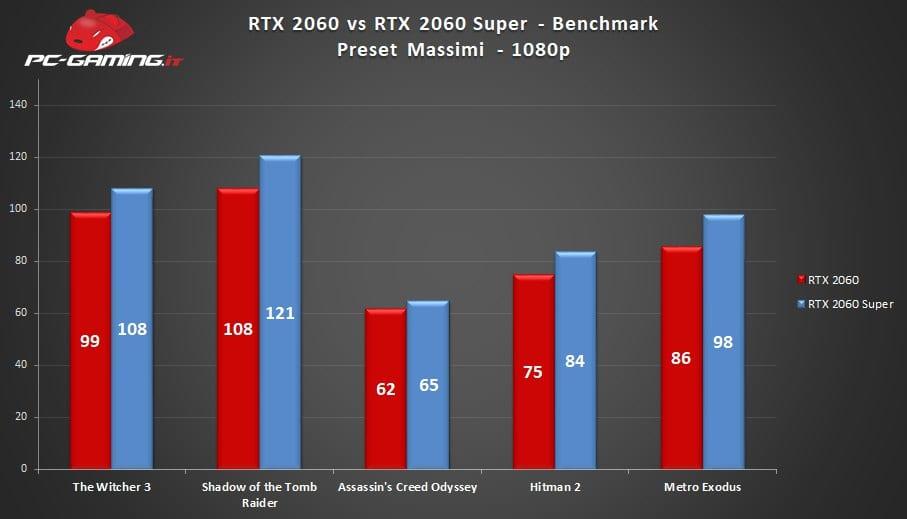 RTX 2060 vs RTX 2060 Super: Qual è la migliore? – Prestazioni a confronto
