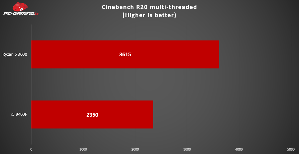 Cinebench multi-threaded