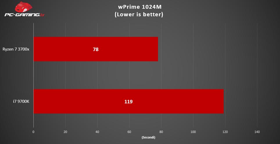 Ryzen 7 3700x vs i7-9700K: Qual è il migliore? – Prestazioni a confronto