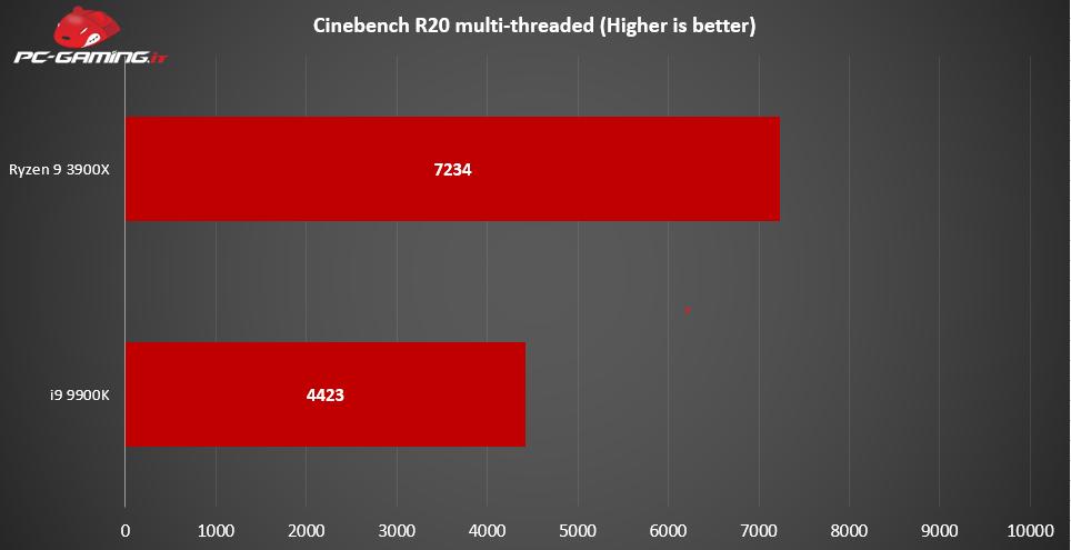 Ryzen 9 3900X vs i9-9900K: Qual è il migliore? – Prestazioni a confronto