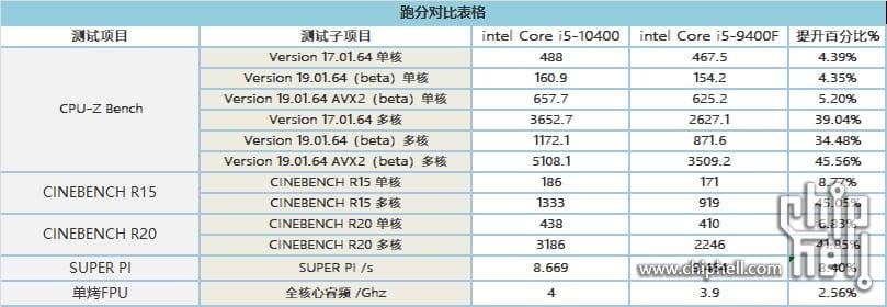 Intel Core i5-10400 vs i5-9400F – Prime prestazioni a confronto