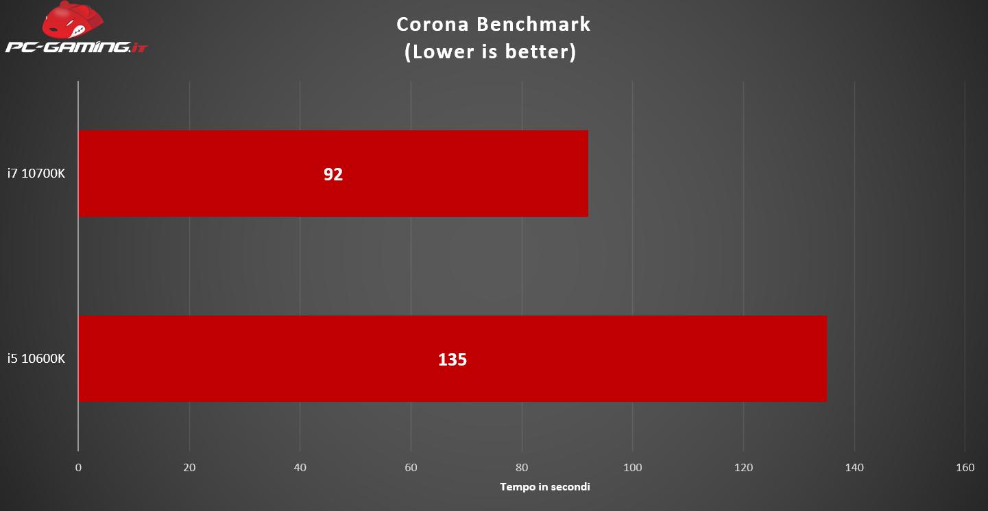 i7 10700K vs i5 10600K: Qual è il migliore? – Prestazioni a confronto