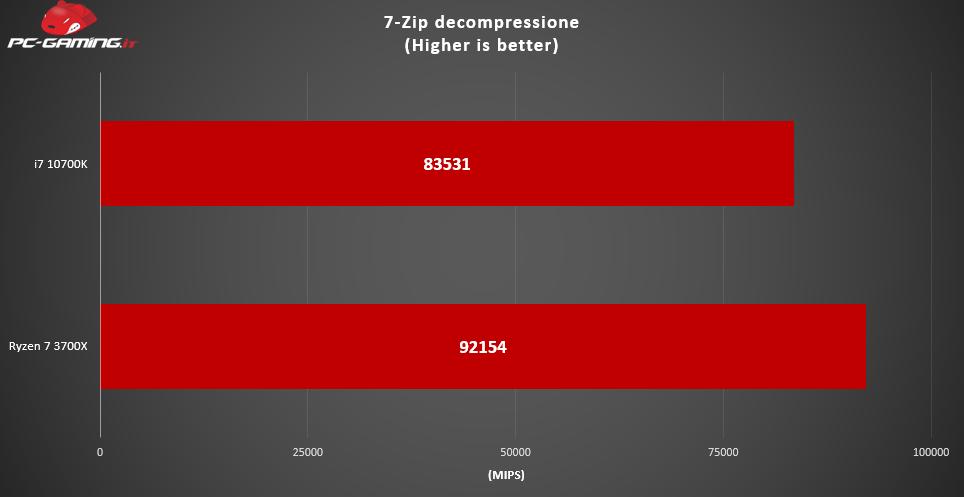 i7 10700K vs Ryzen 7 3700X: Qual è il migliore? – Prestazioni a confronto
