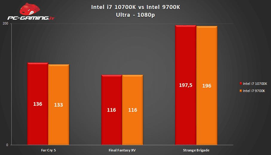 10700K vs 9700K