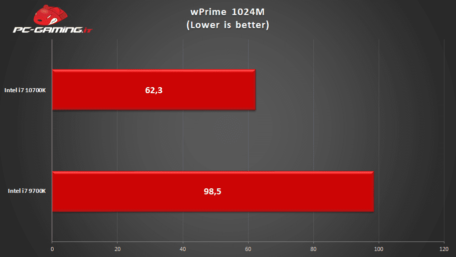 Intel i7 10700K vs Intel i7 9700K: Qual è il migliore? – Prestazioni a confronto