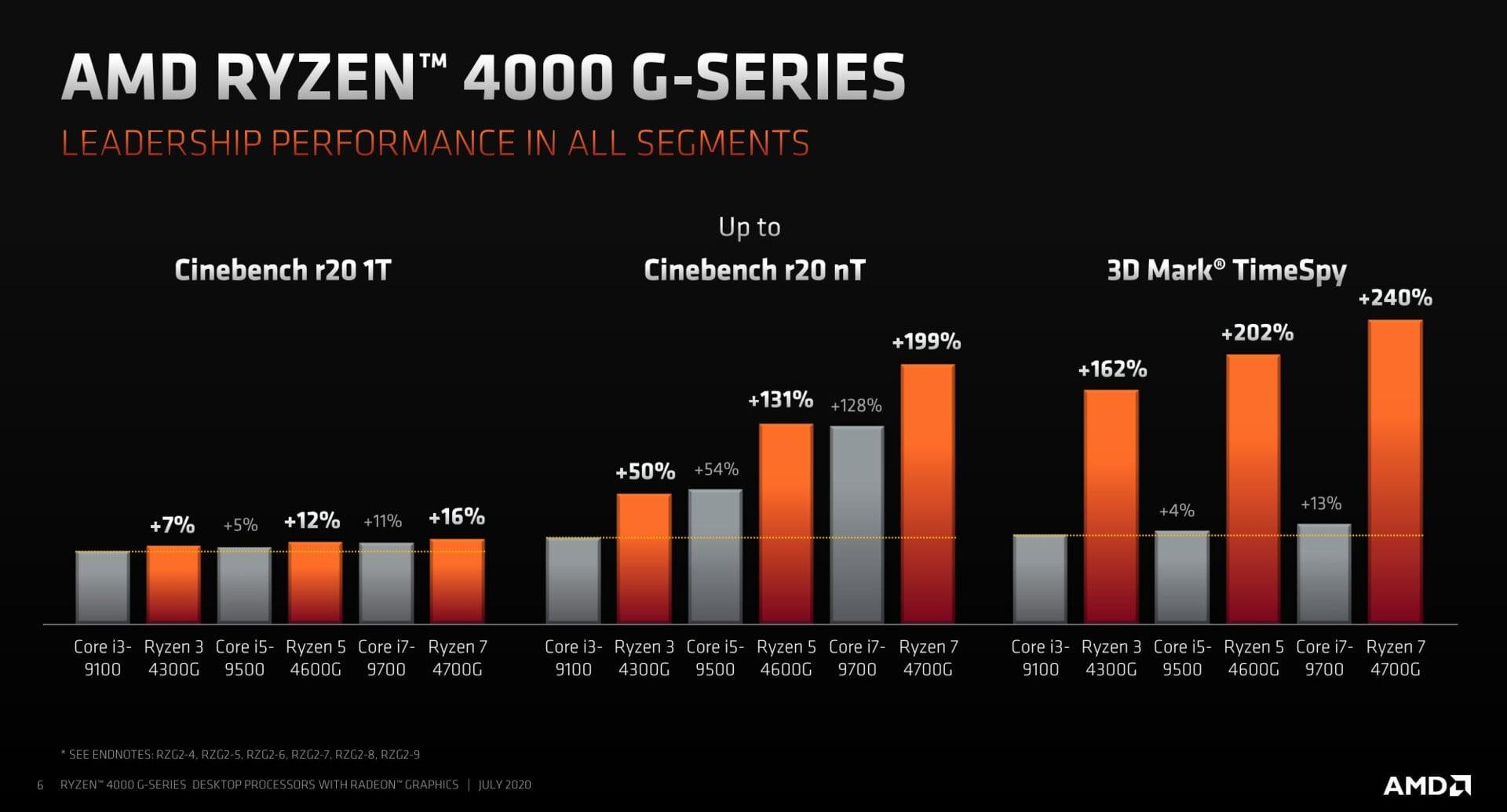 AMD annuncia i processori Ryzen (PRO) 4000G