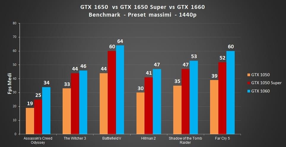 GTX 1650, GTX 1650 vs GTX 1650 Super vs GTX 1660: Qual è la migliore? – Prestazioni a confronto