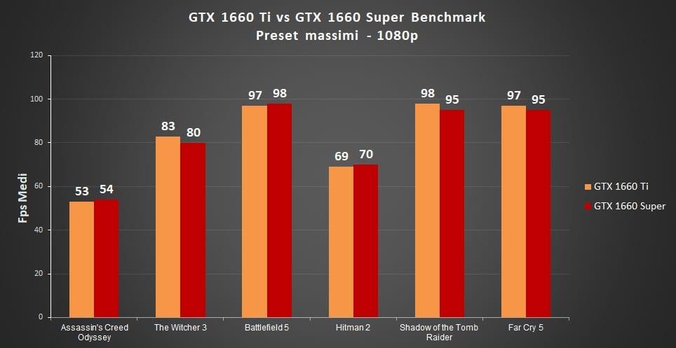 GTX 1660 Ti vs 1660 Super: Qual è la migliore? – Prestazioni a confronto