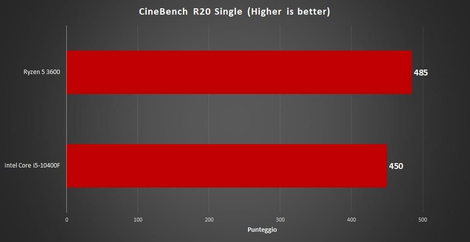 i5-10400f vs Ryzen 5 3600, i5-10400F vs Ryzen 5 3600: Qual è il migliore? – Prestazioni a confronto