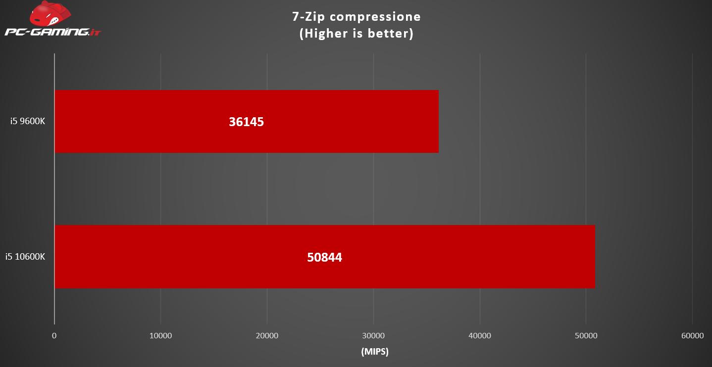 i5 10600K vs i5 9600K: Qual è il migliore? – Prestazioni a confronto
