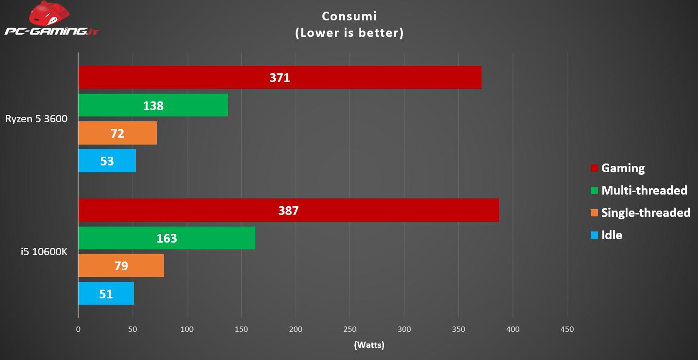 i5-10600K vs Ryzen 5 3600: Qual è il migliore? – Prestazioni a confronto