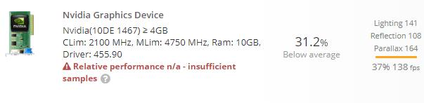 NVIDIA GeForce RTX 3080 con 10GB GDDR6X e clock a 2,1GHz su Userbenchmark
