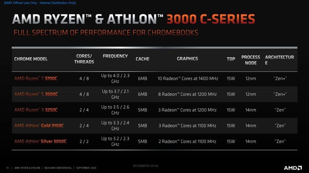 AMD lancia i processori Ryzen 3000 C per Chromebook