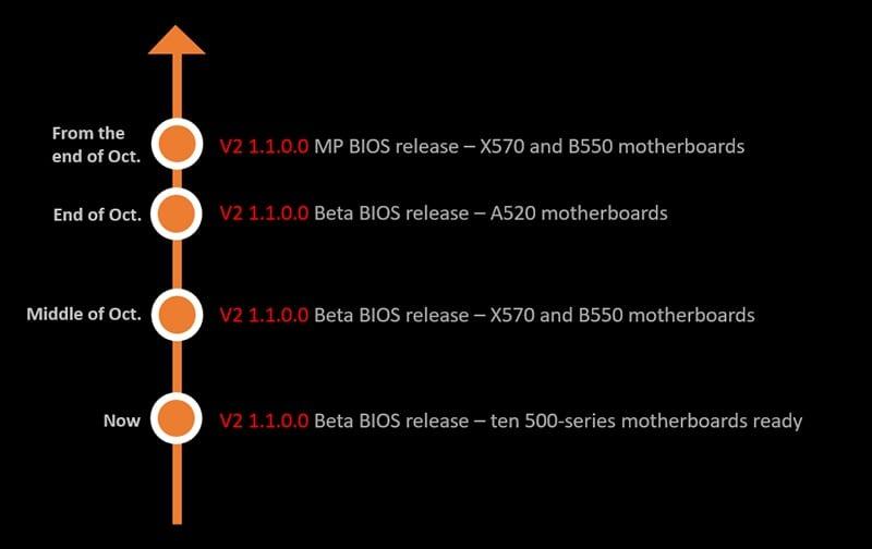 MSI: disponibili i BIOS per i processori Ryzen 5000