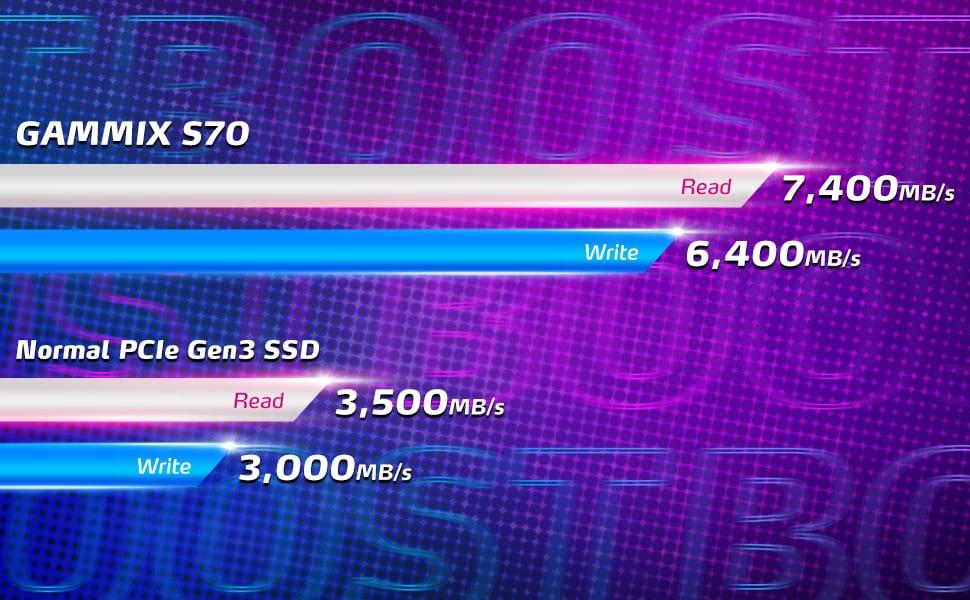 ADATA XPG Gammix S70 – Nuovo SSD PCIe 4.0